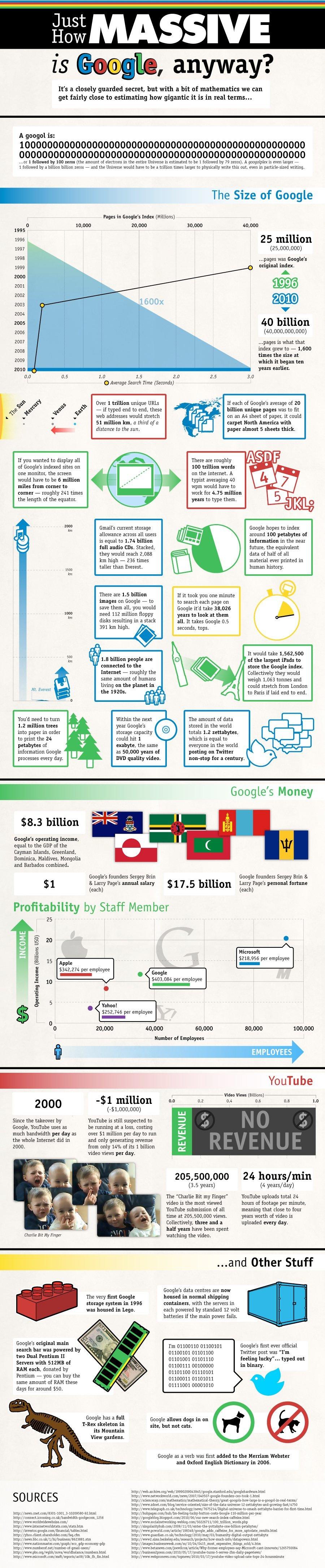 Google fête ses 20 ans ! Brillez en société grâce aux anecdotes des Michels 4