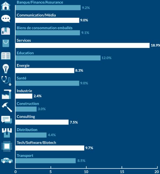 E-Commerce en 2020 : 8 Erreurs à Eviter 1